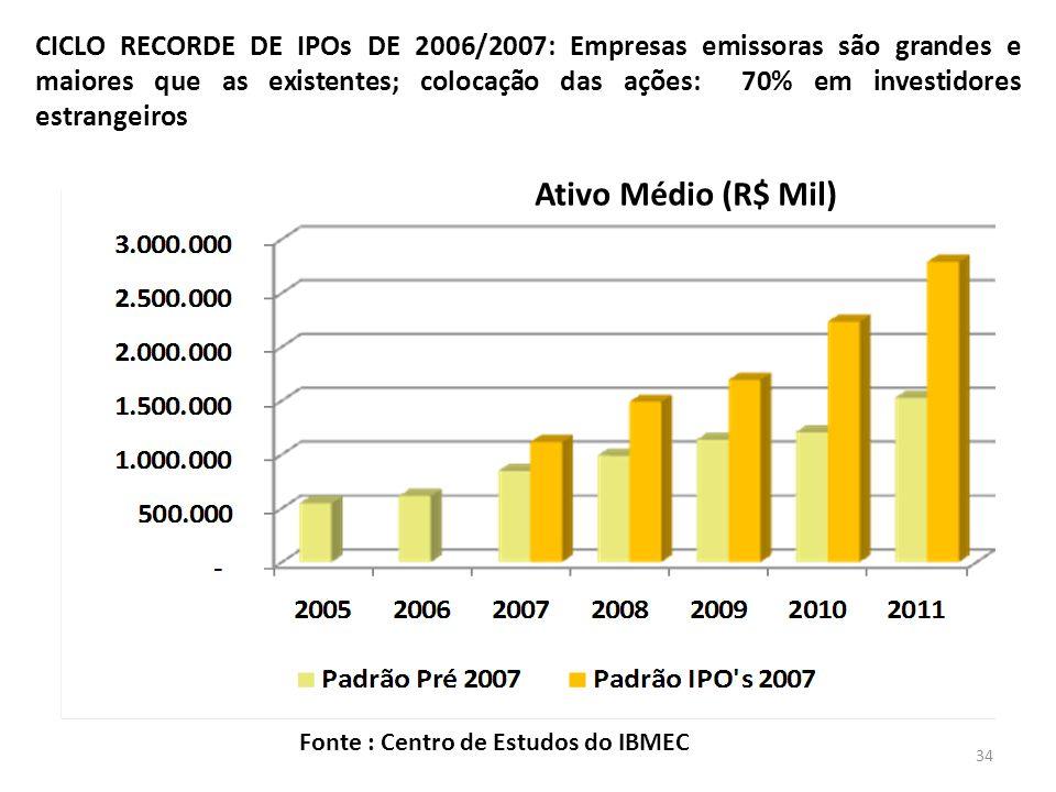 CICLO RECORDE DE IPOs DE 2006/2007: Empresas emissoras são grandes e maiores que as existentes; colocação das ações: 70% em investidores estrangeiros