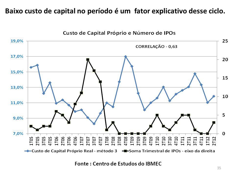 Baixo custo de capital no período é um fator explicativo desse ciclo.