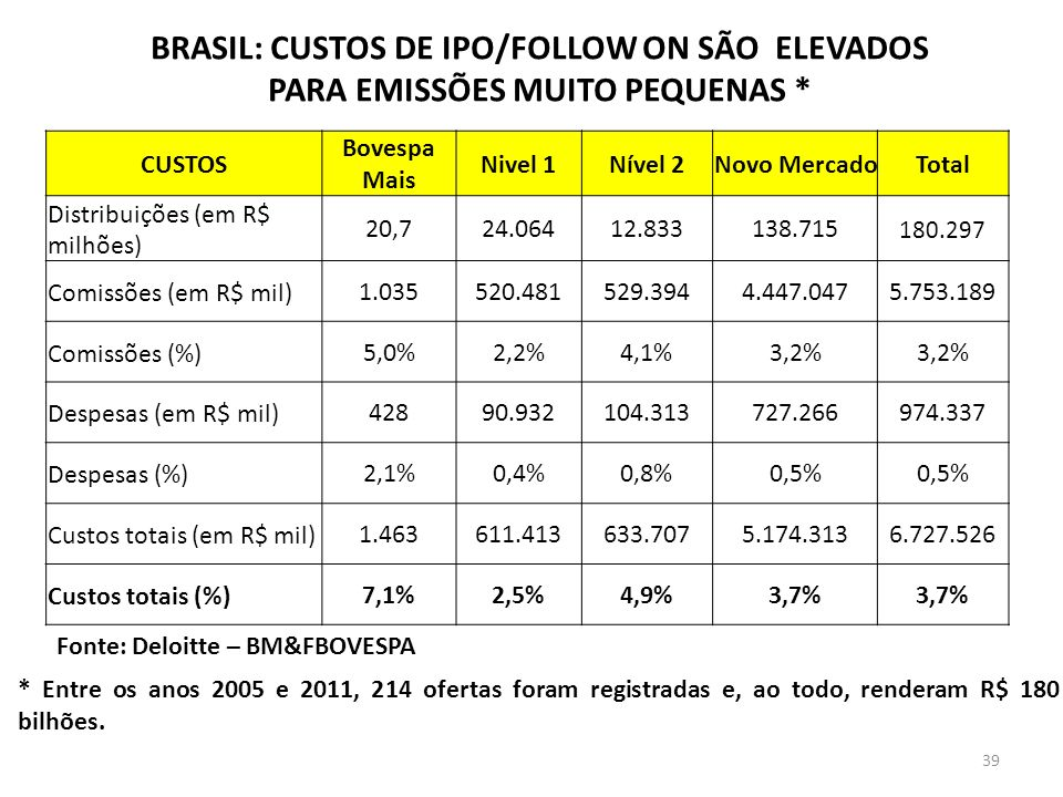 BRASIL: CUSTOS DE IPO/FOLLOW ON SÃO ELEVADOS
