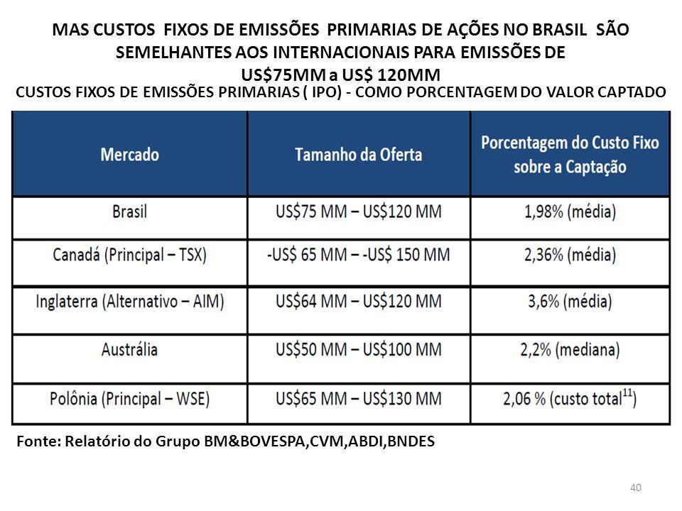 MAS CUSTOS FIXOS DE EMISSÕES PRIMARIAS DE AÇÕES NO BRASIL SÃO SEMELHANTES AOS INTERNACIONAIS PARA EMISSÕES DE