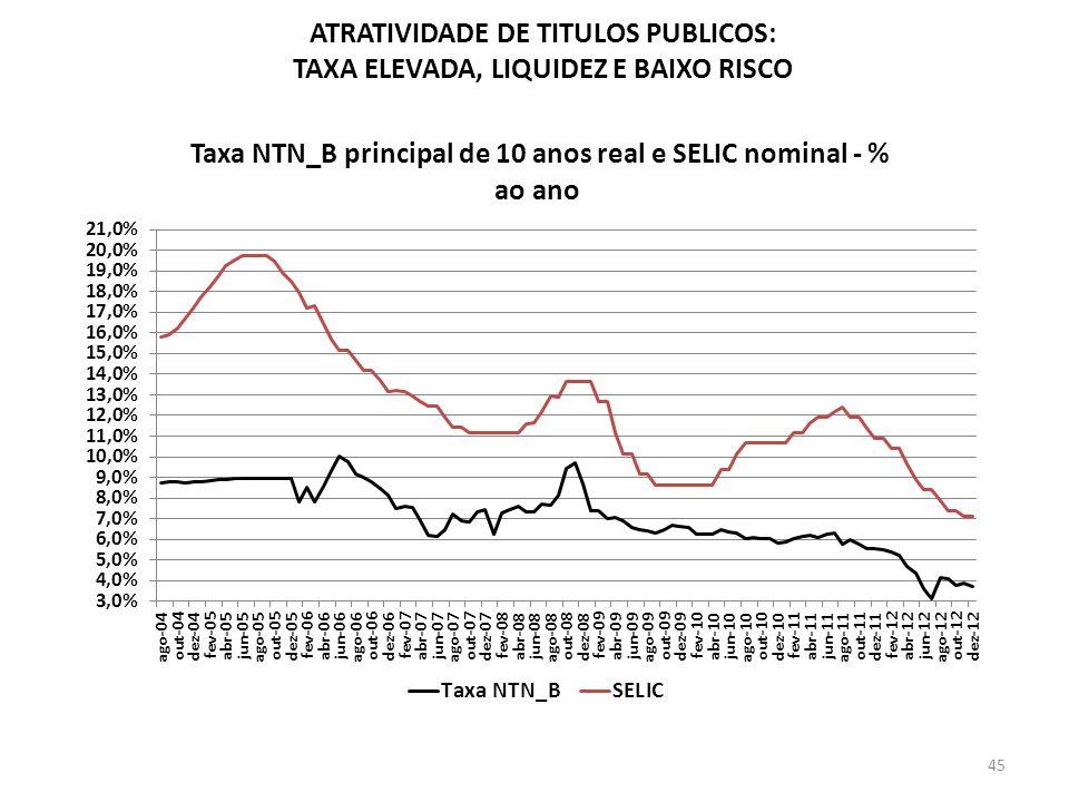 ATRATIVIDADE DE TITULOS PUBLICOS: TAXA ELEVADA, LIQUIDEZ E BAIXO RISCO