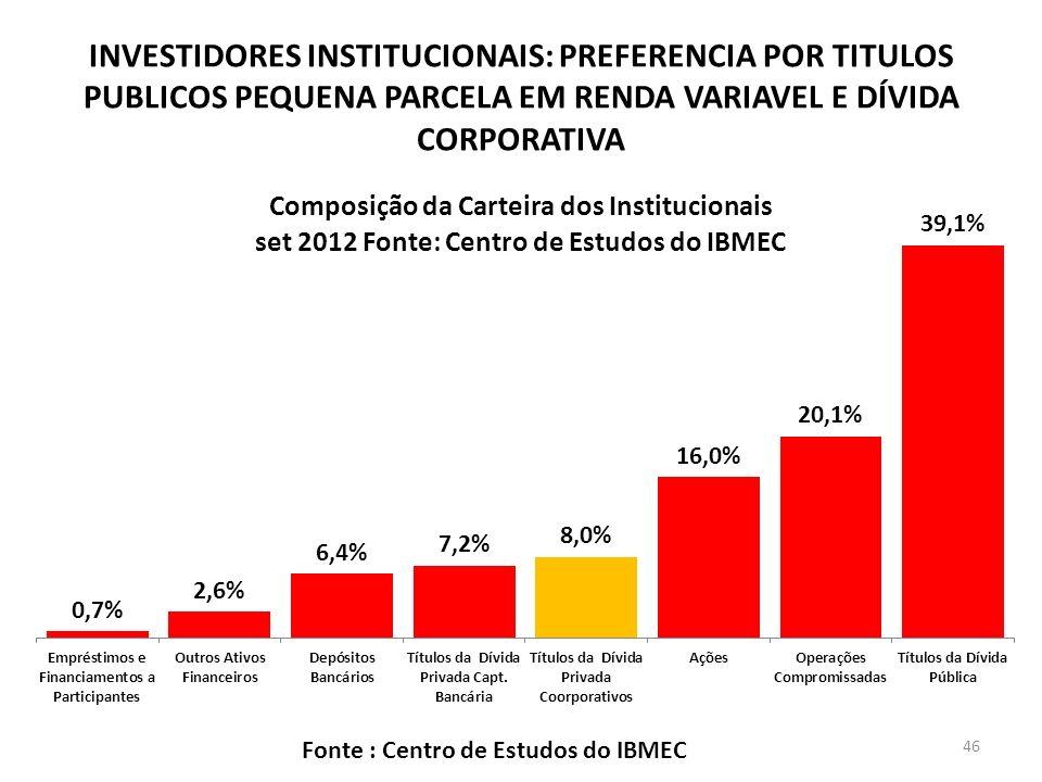 INVESTIDORES INSTITUCIONAIS: PREFERENCIA POR TITULOS PUBLICOS PEQUENA PARCELA EM RENDA VARIAVEL E DÍVIDA CORPORATIVA