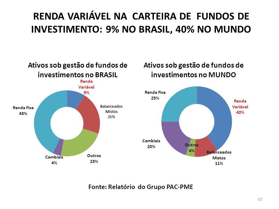 RENDA VARIÁVEL NA CARTEIRA DE FUNDOS DE INVESTIMENTO: 9% NO BRASIL, 40% NO MUNDO
