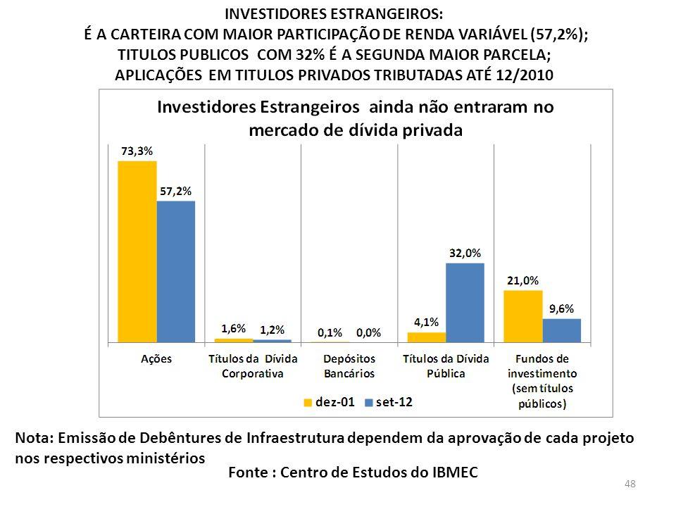 INVESTIDORES ESTRANGEIROS: