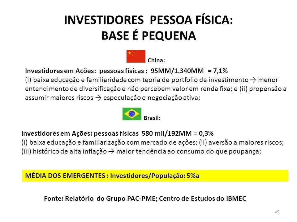 INVESTIDORES PESSOA FÍSICA: BASE É PEQUENA