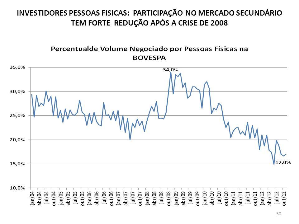 INVESTIDORES PESSOAS FISICAS: PARTICIPAÇÃO NO MERCADO SECUNDÁRIO