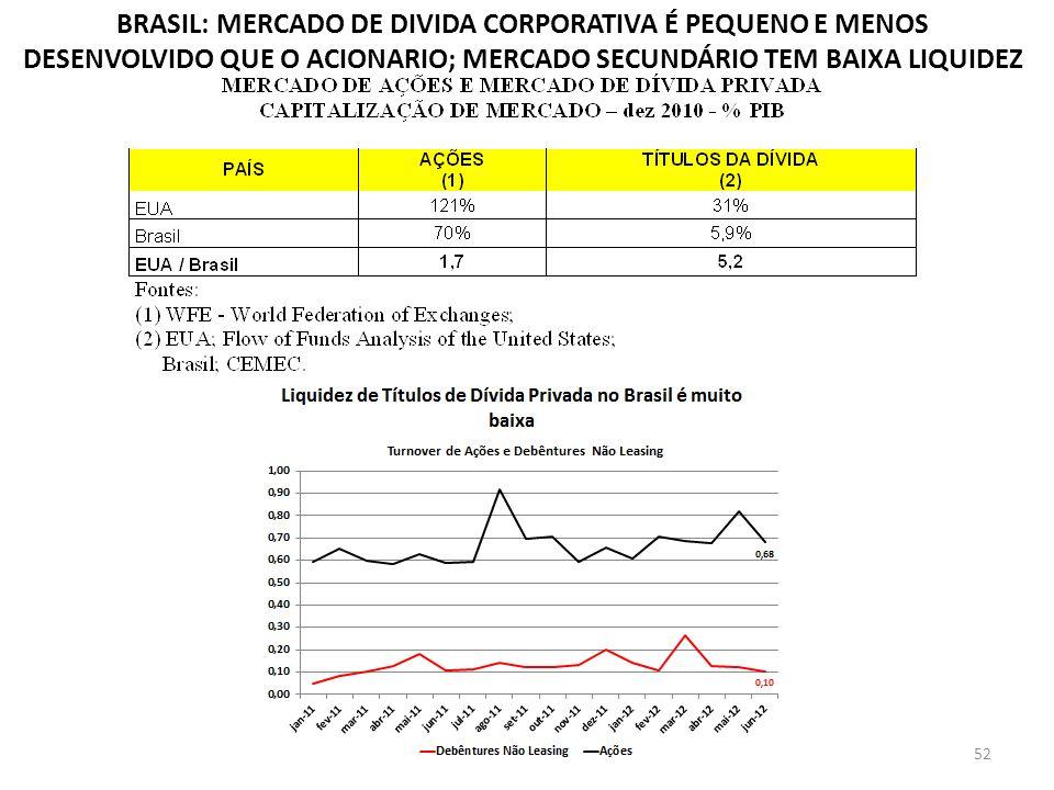 BRASIL: MERCADO DE DIVIDA CORPORATIVA É PEQUENO E MENOS DESENVOLVIDO QUE O ACIONARIO; MERCADO SECUNDÁRIO TEM BAIXA LIQUIDEZ