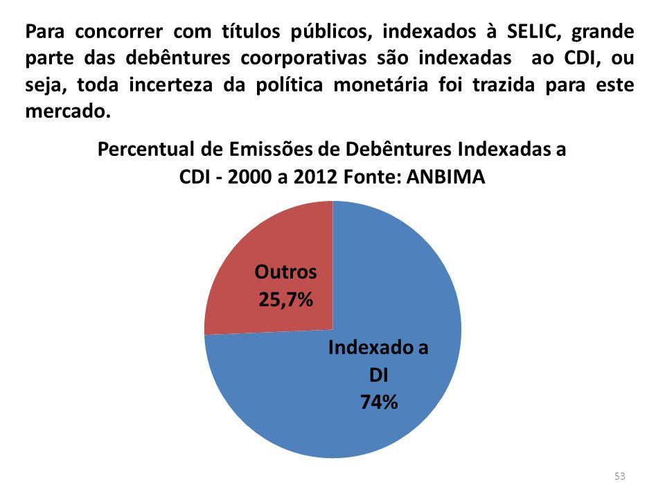 Para concorrer com títulos públicos, indexados à SELIC, grande parte das debêntures coorporativas são indexadas ao CDI, ou seja, toda incerteza da política monetária foi trazida para este mercado.