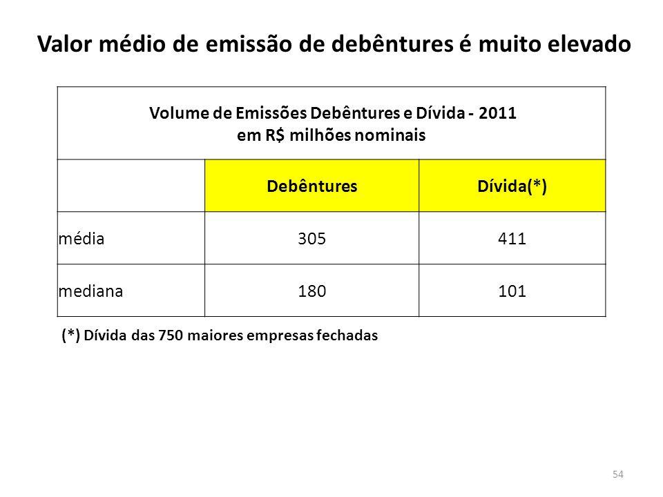 Valor médio de emissão de debêntures é muito elevado