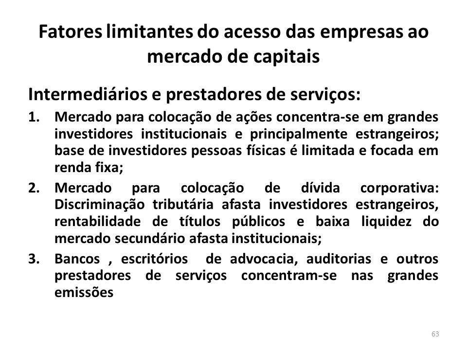 Fatores limitantes do acesso das empresas ao mercado de capitais