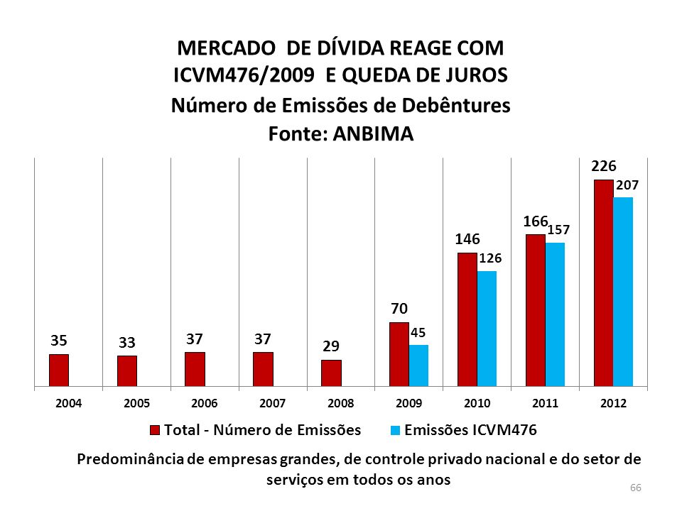 MERCADO DE DÍVIDA REAGE COM