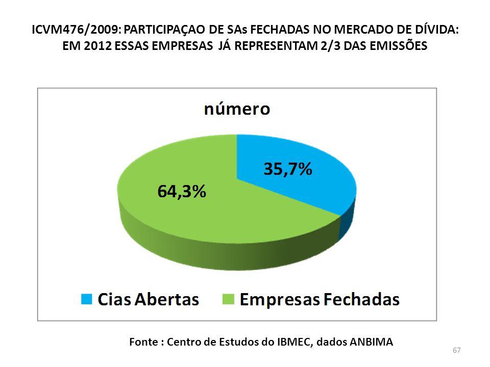 ICVM476/2009: PARTICIPAÇAO DE SAs FECHADAS NO MERCADO DE DÍVIDA: EM 2012 ESSAS EMPRESAS JÁ REPRESENTAM 2/3 DAS EMISSÕES