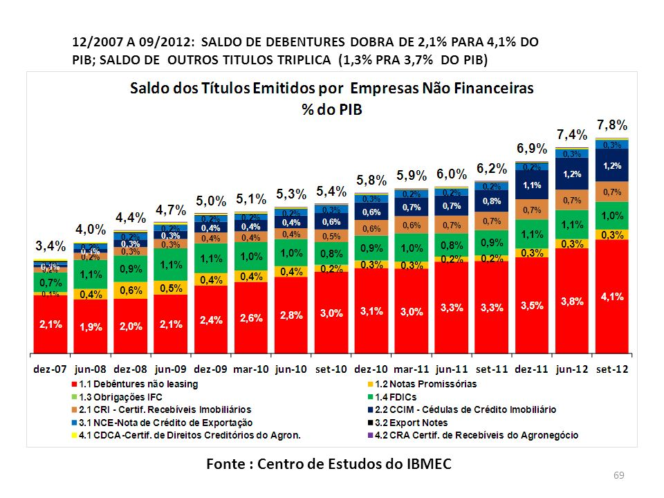 Fonte : Centro de Estudos do IBMEC