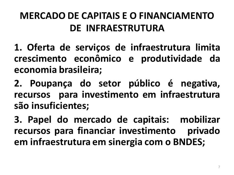 MERCADO DE CAPITAIS E O FINANCIAMENTO DE INFRAESTRUTURA