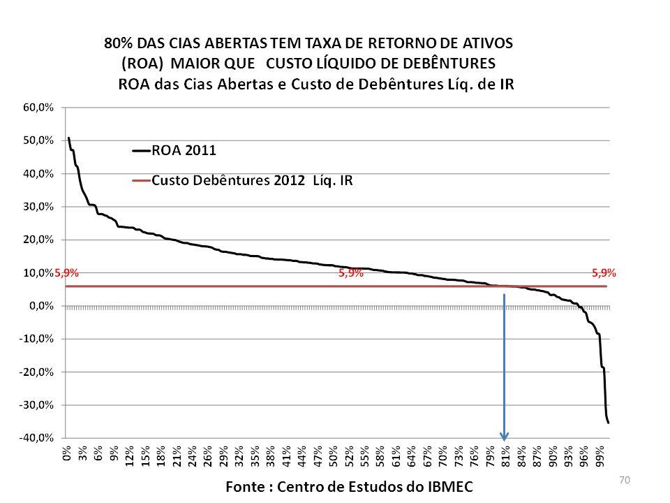 80% DAS CIAS ABERTAS TEM TAXA DE RETORNO DE ATIVOS