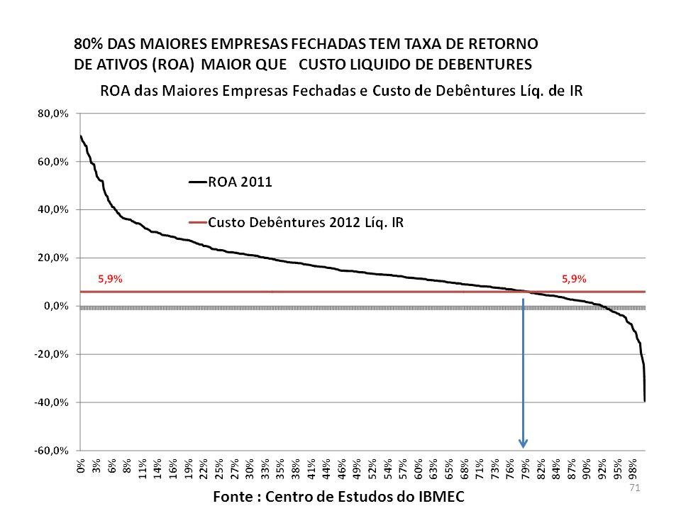 80% DAS MAIORES EMPRESAS FECHADAS TEM TAXA DE RETORNO DE ATIVOS (ROA) MAIOR QUE CUSTO LIQUIDO DE DEBENTURES