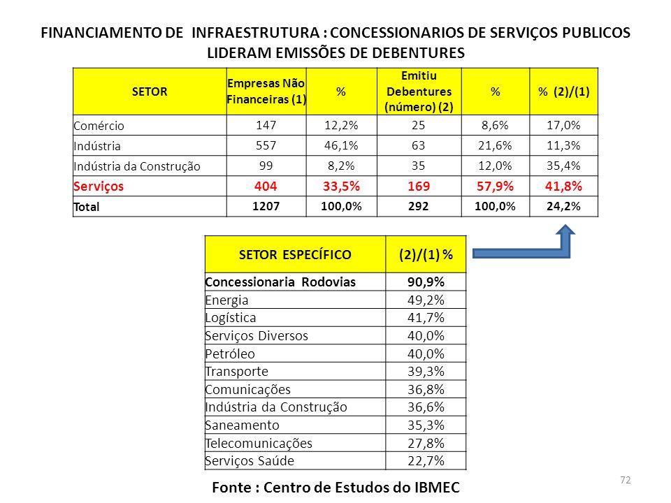 Empresas Não Financeiras (1) Emitiu Debentures (número) (2)