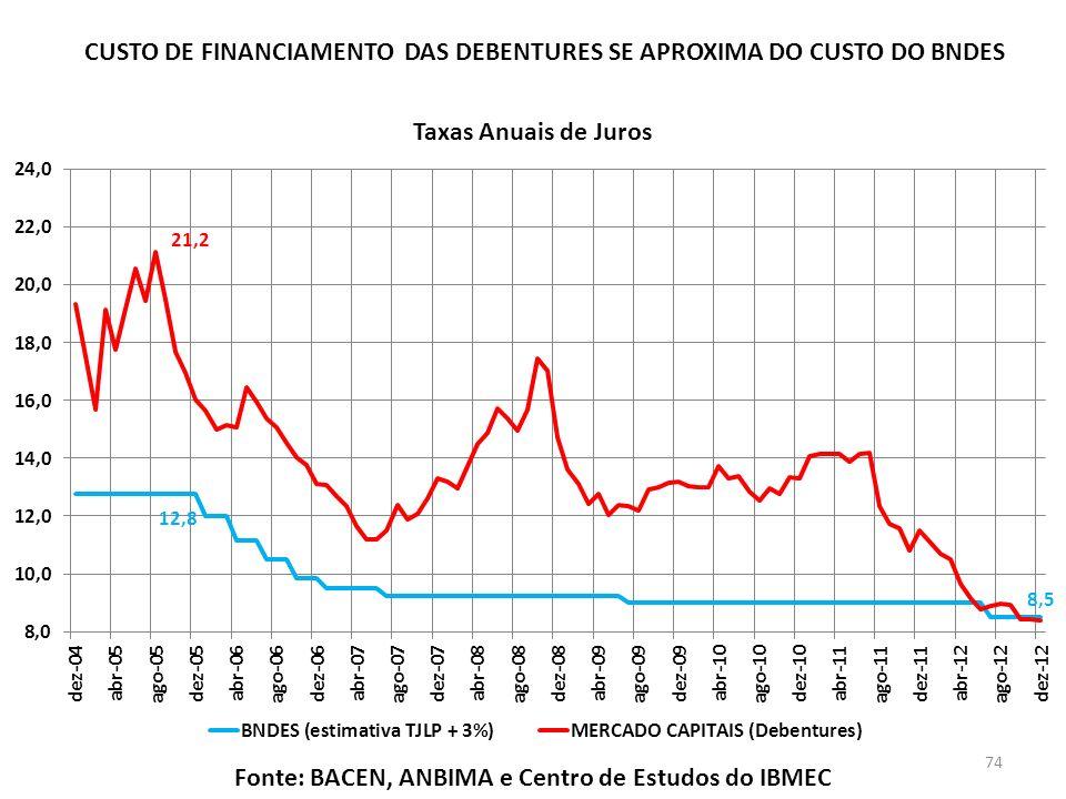 Fonte: BACEN, ANBIMA e Centro de Estudos do IBMEC