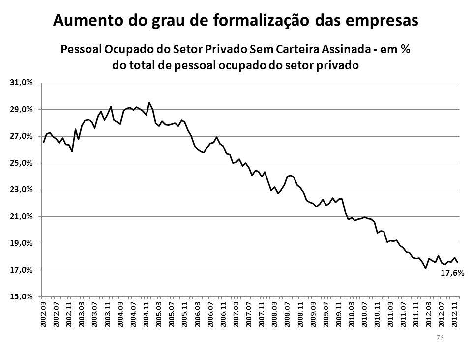 Aumento do grau de formalização das empresas