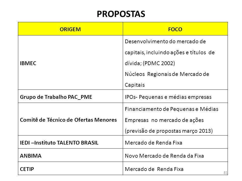 PROPOSTAS ORIGEM FOCO IBMEC