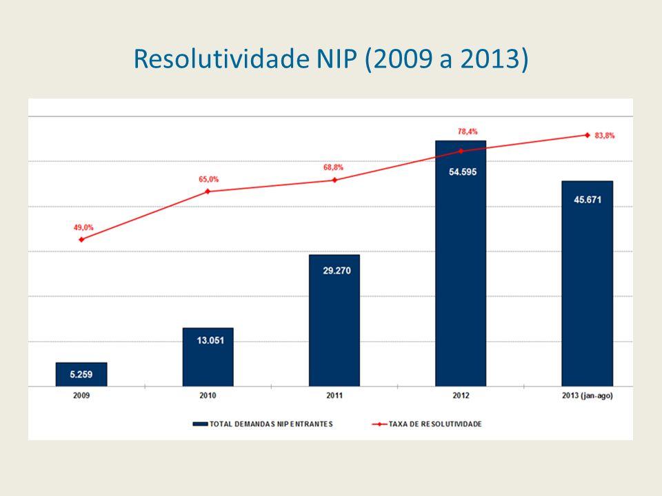 Resolutividade NIP (2009 a 2013)