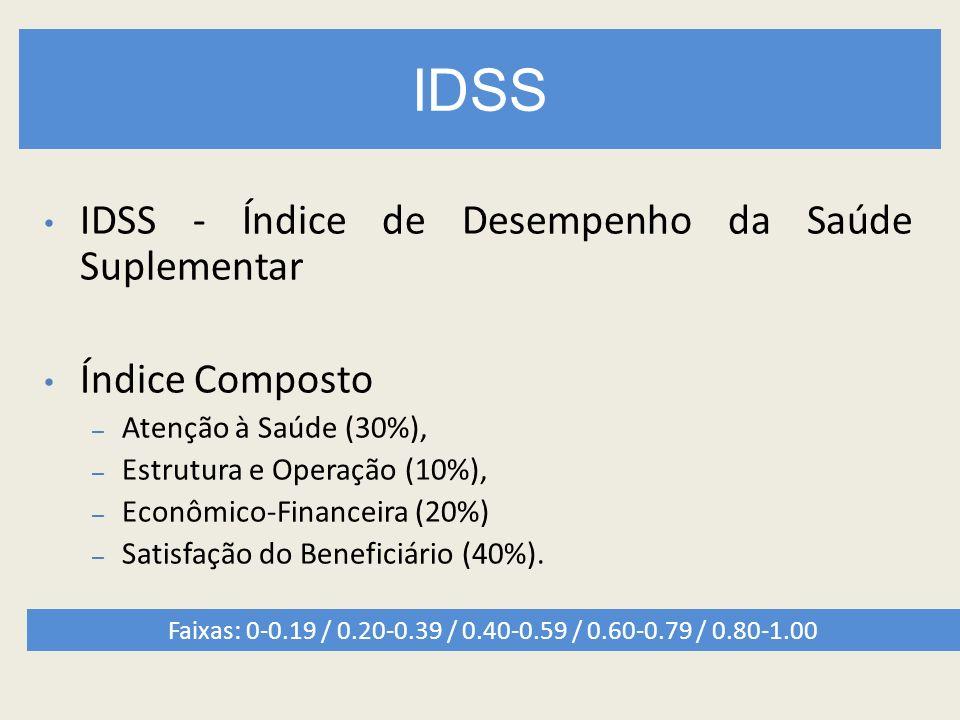 IDSS IDSS - Índice de Desempenho da Saúde Suplementar Índice Composto