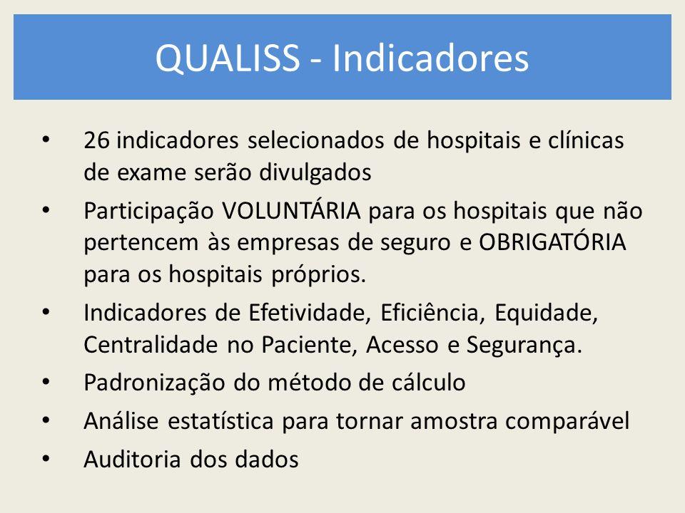 QUALISS - Indicadores 26 indicadores selecionados de hospitais e clínicas de exame serão divulgados.