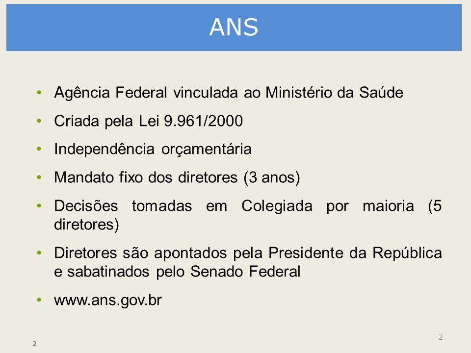 ANS Agência Federal vinculada ao Ministério da Saúde