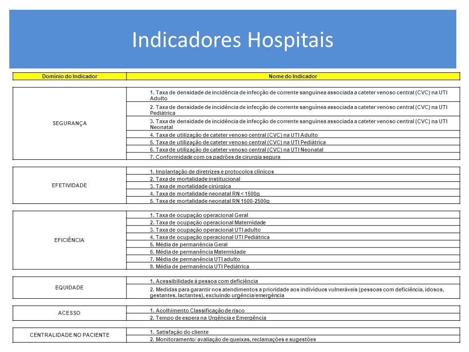 Indicadores Hospitais