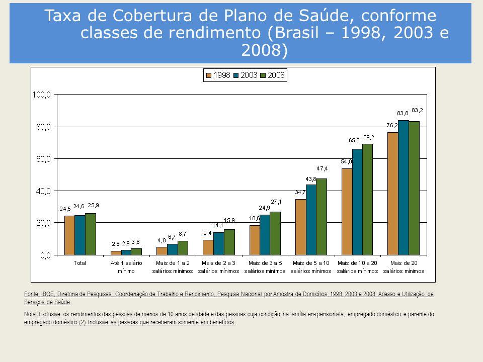 Taxa de Cobertura de Plano de Saúde, conforme classes de rendimento (Brasil – 1998, 2003 e 2008)