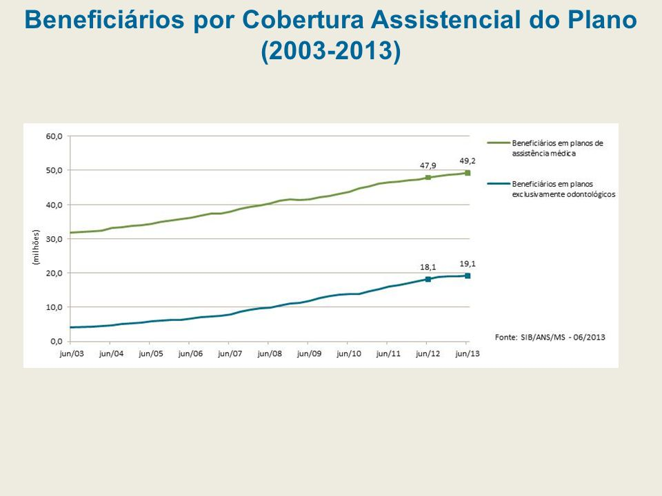 Beneficiários por Cobertura Assistencial do Plano (2003-2013)