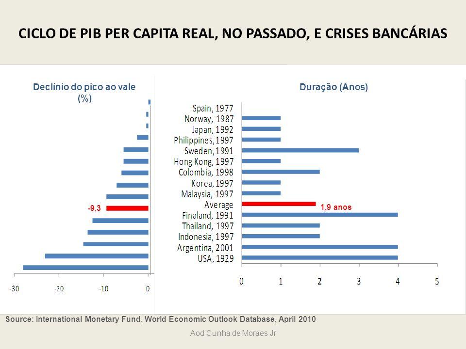 CICLO DE PIB PER CAPITA REAL, NO PASSADO, E CRISES BANCÁRIAS