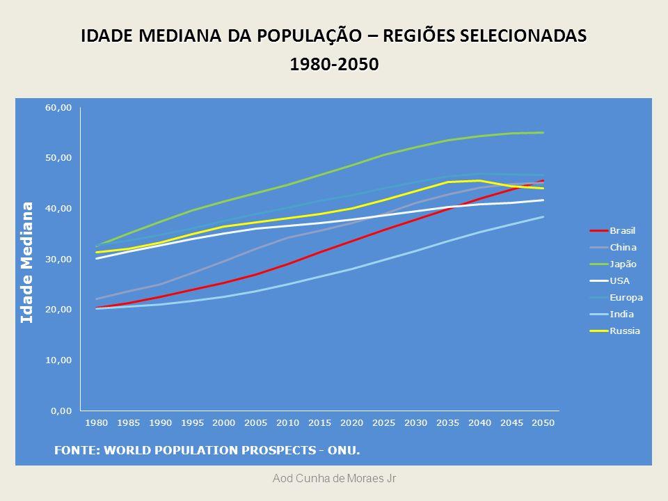 IDADE MEDIANA DA POPULAÇÃO – REGIÕES SELECIONADAS 1980-2050