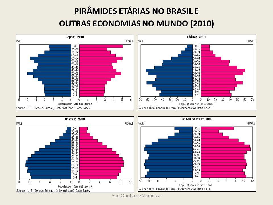 PIRÂMIDES ETÁRIAS NO BRASIL E OUTRAS ECONOMIAS NO MUNDO (2010)
