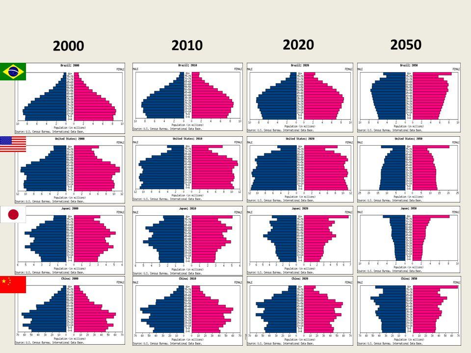 2000 2010 2020 2050 Aod Cunha de Moraes Jr 22