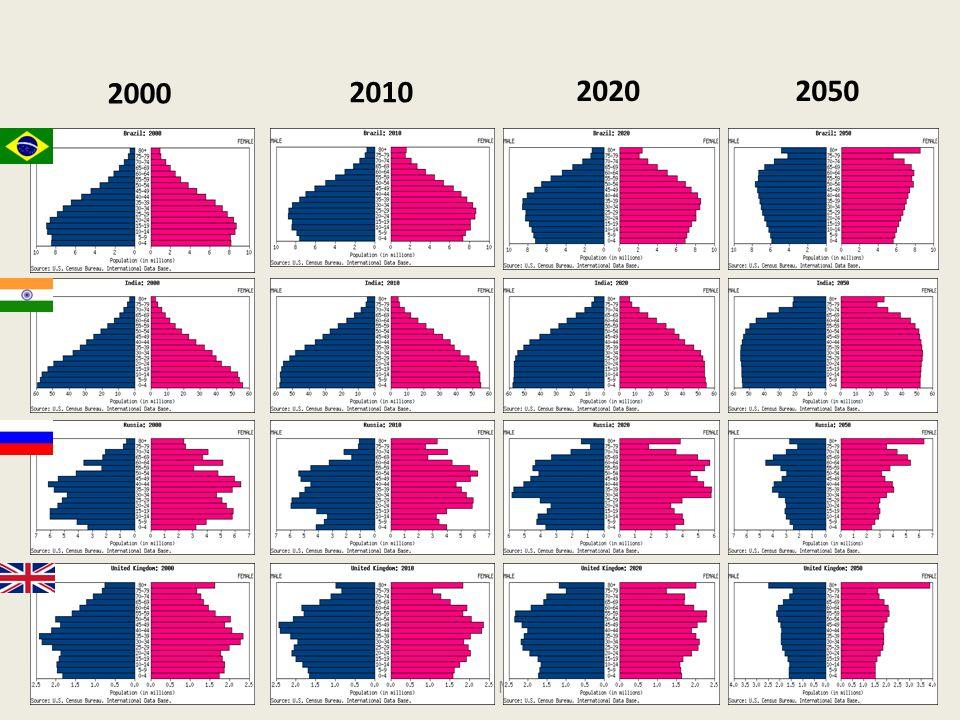 2000 2010 2020 2050 Aod Cunha de Moraes Jr 23