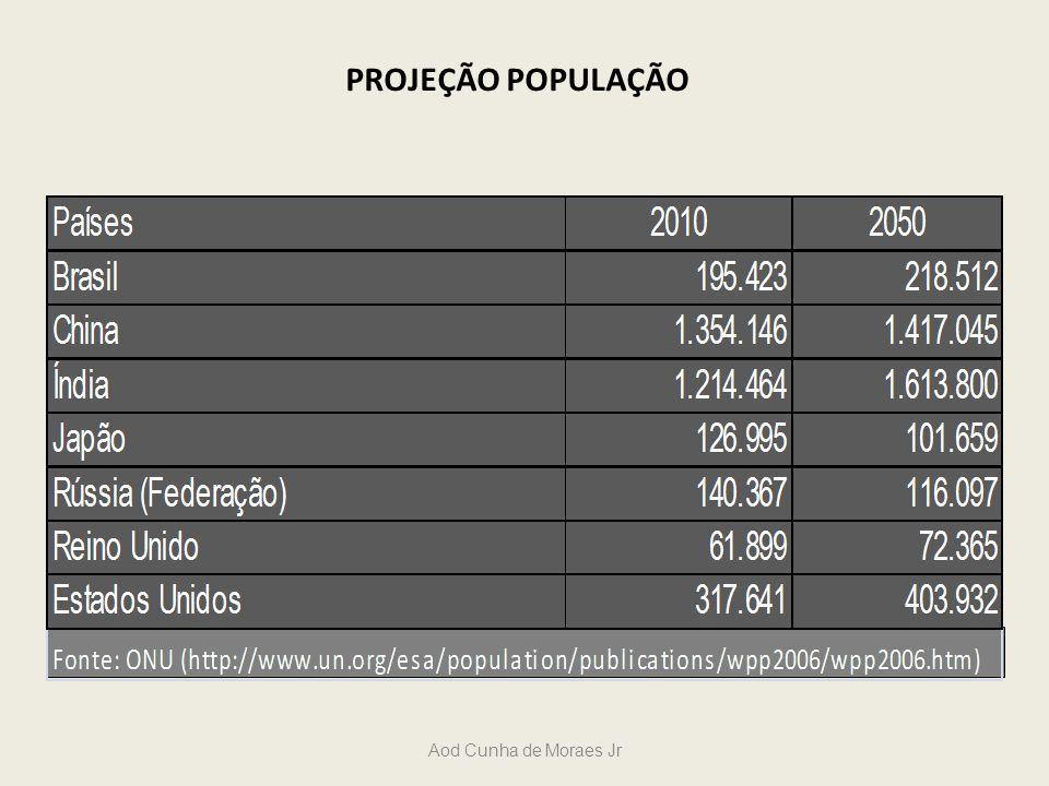 PROJEÇÃO POPULAÇÃO Aod Cunha de Moraes Jr