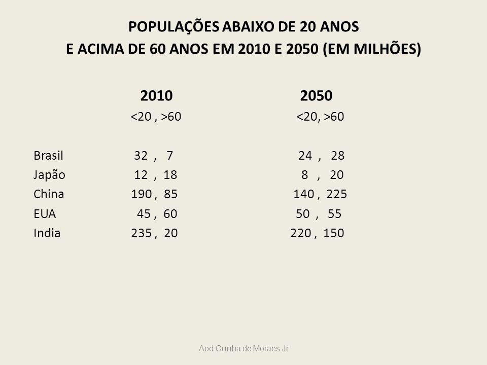 POPULAÇÕES ABAIXO DE 20 ANOS E ACIMA DE 60 ANOS EM 2010 E 2050 (EM MILHÕES)