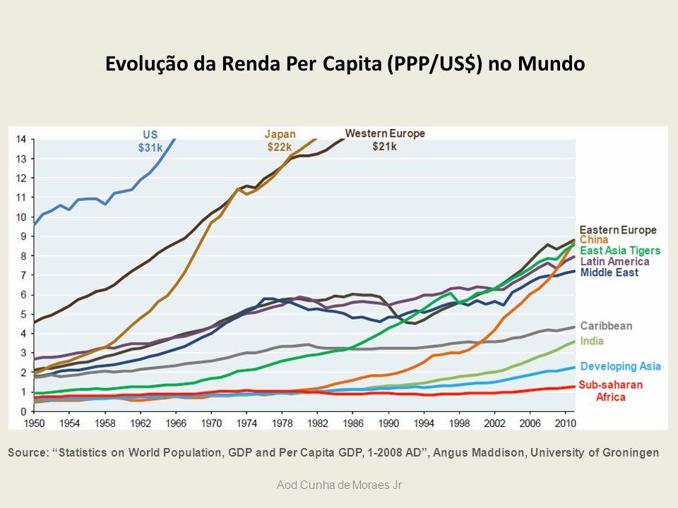 Evolução da Renda Per Capita (PPP/US$) no Mundo