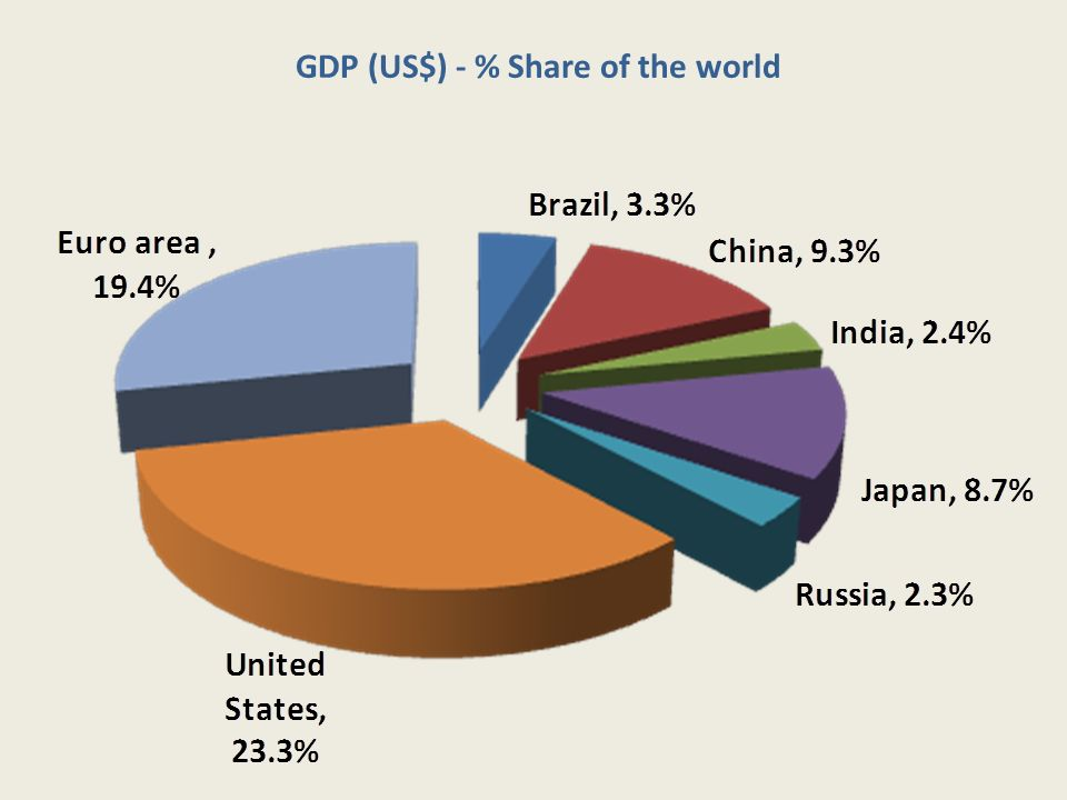 GDP (US$) - % Share of the world
