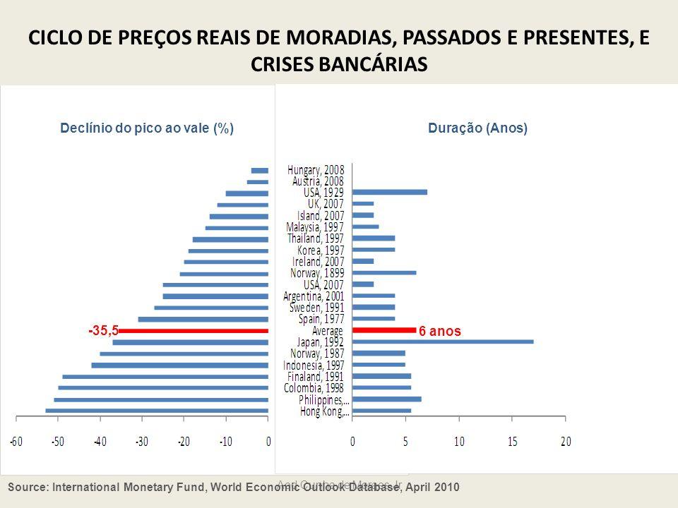 Declínio do pico ao vale (%)