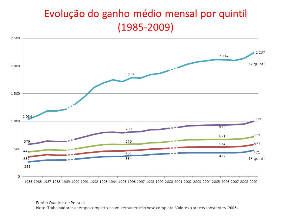 Evolução do ganho médio mensal por quintil (1985-2009)