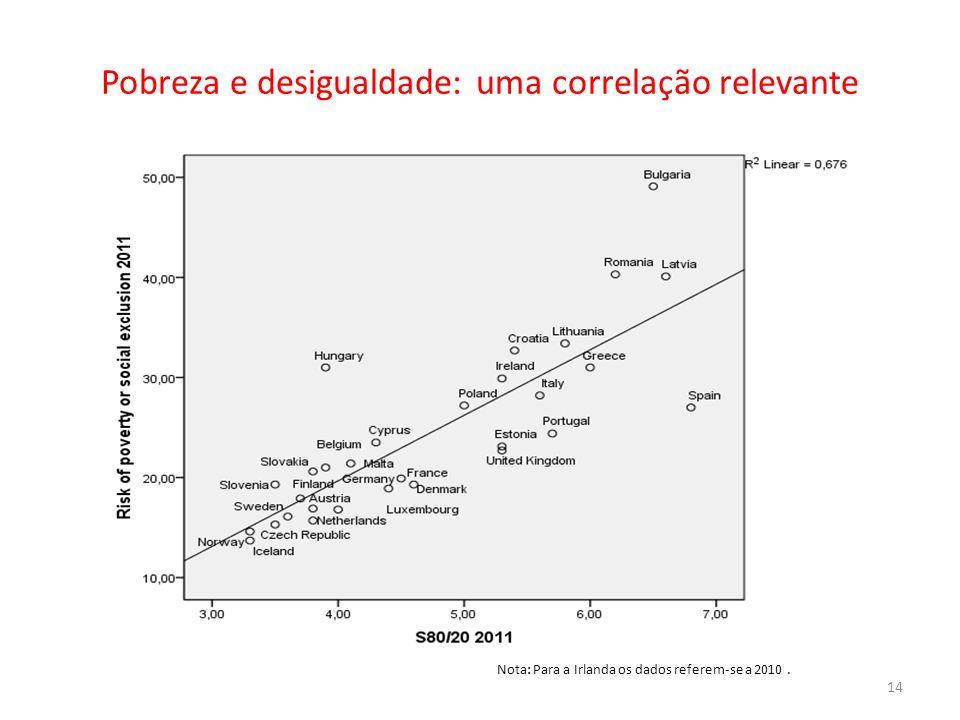 Pobreza e desigualdade: uma correlação relevante