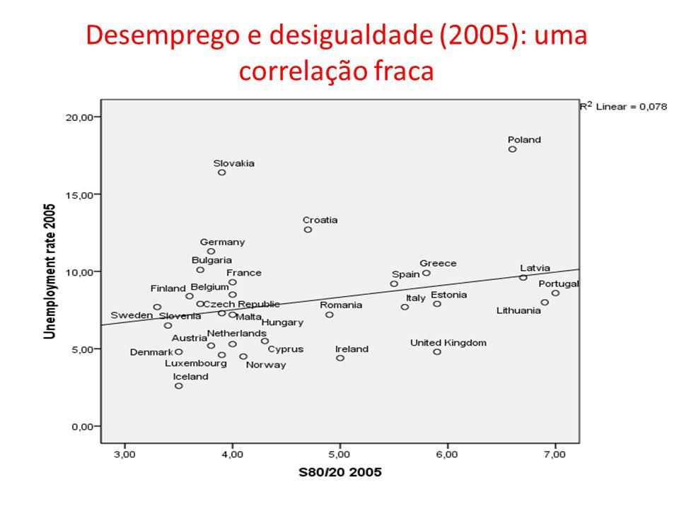 Desemprego e desigualdade (2005): uma correlação fraca