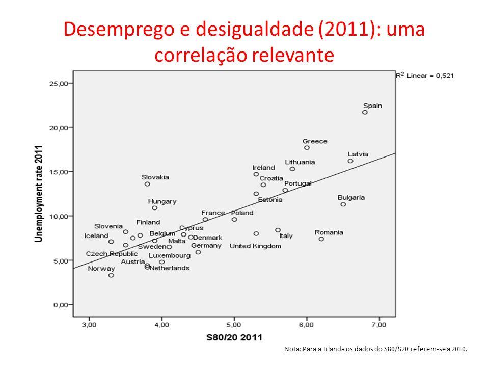 Desemprego e desigualdade (2011): uma correlação relevante