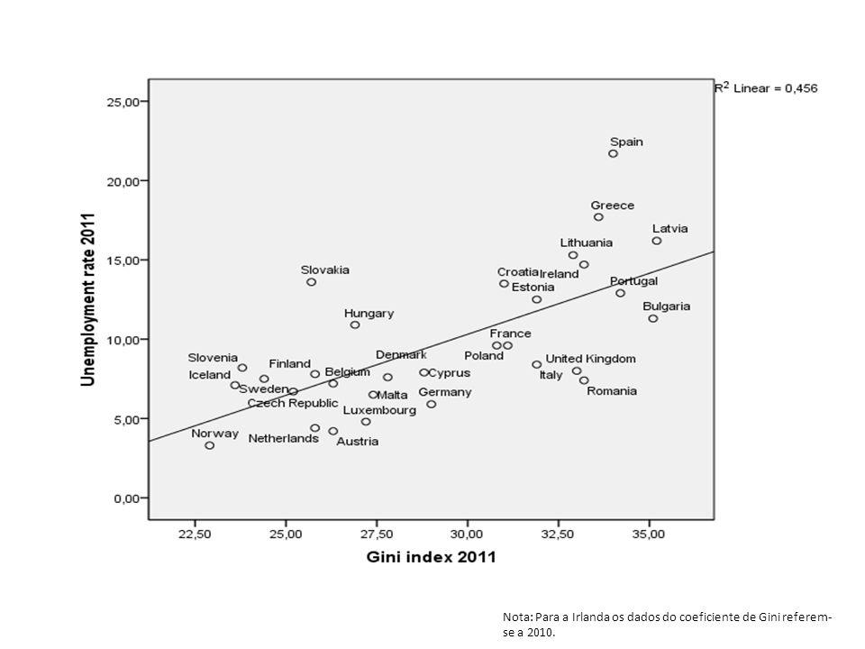 Nota: Para a Irlanda os dados do coeficiente de Gini referem-se a 2010.