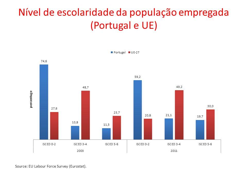 Nível de escolaridade da população empregada (Portugal e UE)