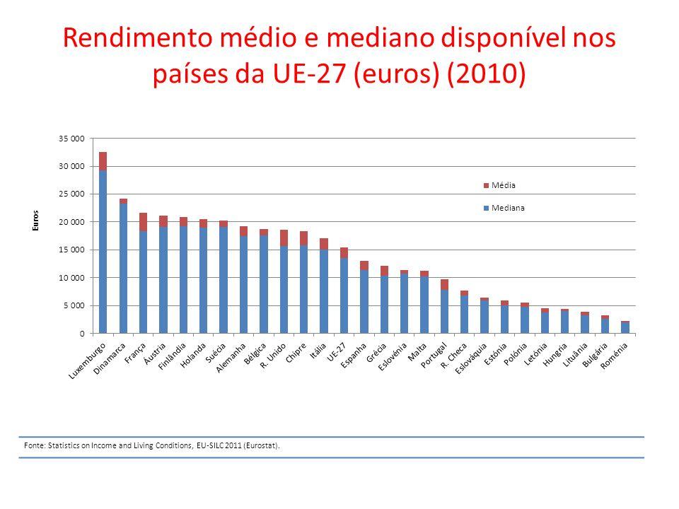 Rendimento médio e mediano disponível nos países da UE-27 (euros) (2010)