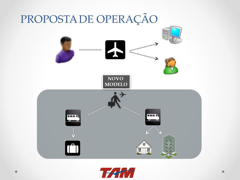 PROPOSTA DE OPERAÇÃO NOVO MODELO