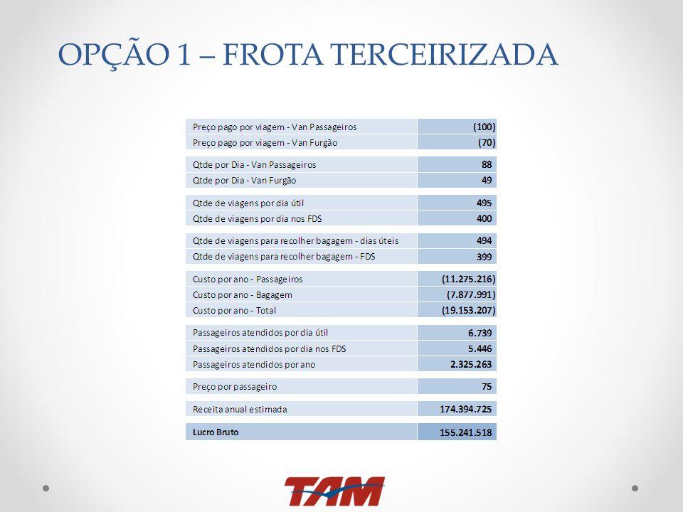OPÇÃO 1 – FROTA TERCEIRIZADA